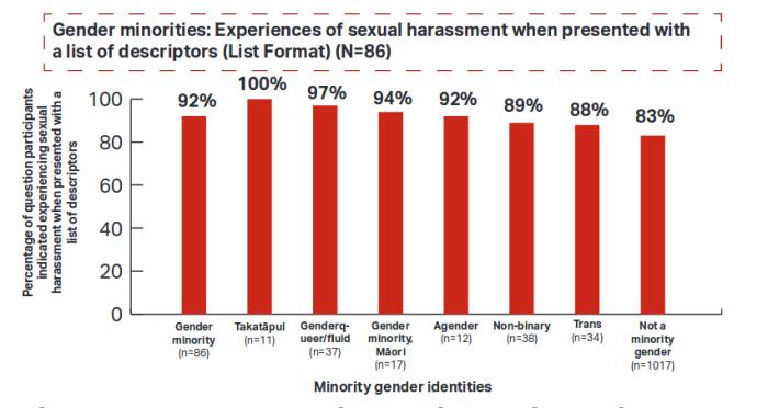 minority gender SH