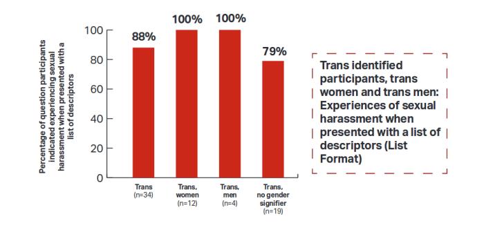 trans women and men SH
